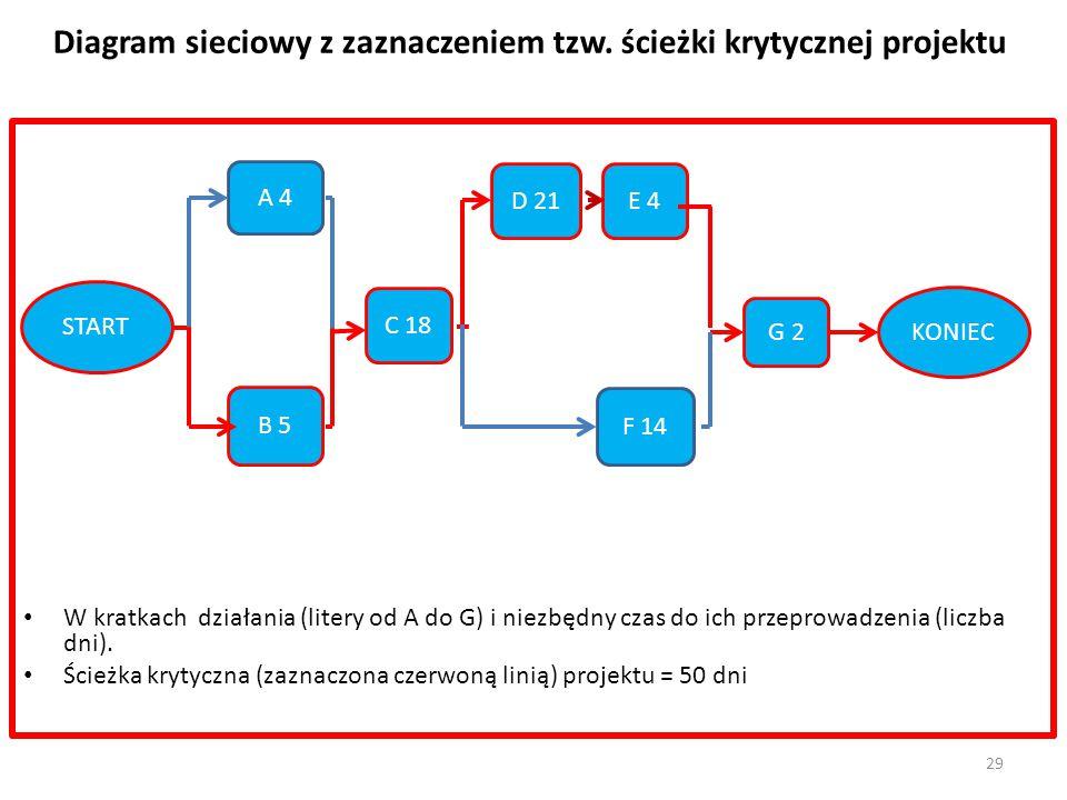 Diagram sieciowy z zaznaczeniem tzw. ścieżki krytycznej projektu W kratkach działania (litery od A do G) i niezbędny czas do ich przeprowadzenia (licz