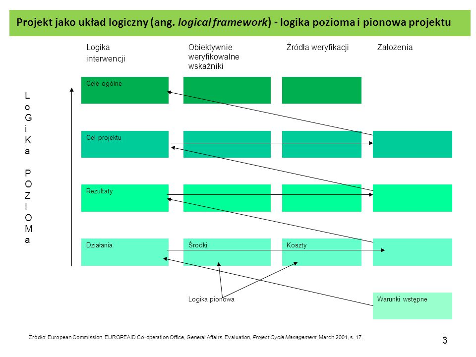 3 Logika interwencji Obiektywnie weryfikowalne wskaźniki Źródła weryfikacjiZałożenia Cele ogólne Cel projektu Rezultaty DziałaniaŚrodkiKoszty Logika pionowaWarunki wstępne Źródło: European Commission, EUROPEAID Co-operation Office, General Affairs, Evaluation, Project Cycle Management, March 2001, s.