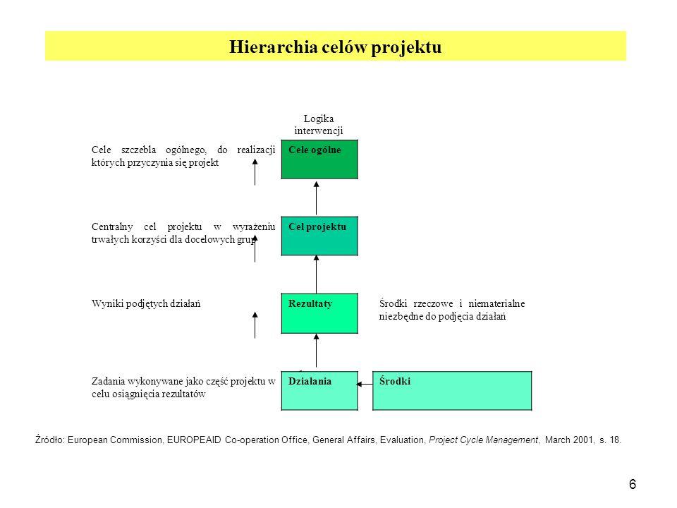 6 Hierarchia celów projektu Logika interwencji Cele szczebla ogólnego, do realizacji których przyczynia się projekt Cele ogólne Centralny cel projektu