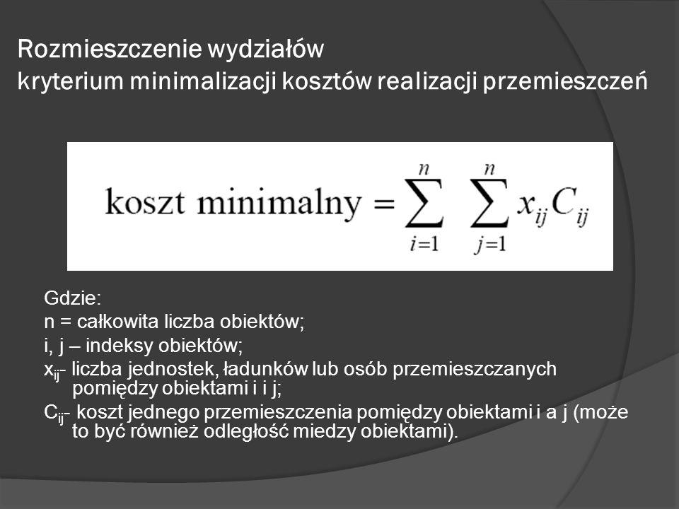 Rozmieszczenie wydziałów kryterium minimalizacji kosztów realizacji przemieszczeń Gdzie: n = całkowita liczba obiektów; i, j – indeksy obiektów; x ij - liczba jednostek, ładunków lub osób przemieszczanych pomiędzy obiektami i i j; C ij - koszt jednego przemieszczenia pomiędzy obiektami i a j (może to być również odległość miedzy obiektami).