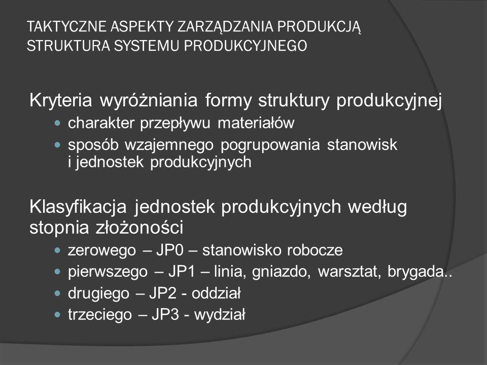 TAKTYCZNE ASPEKTY ZARZĄDZANIA PRODUKCJĄ STRUKTURA SYSTEMU PRODUKCYJNEGO Kryteria wyróżniania formy struktury produkcyjnej charakter przepływu materiałów sposób wzajemnego pogrupowania stanowisk i jednostek produkcyjnych Klasyfikacja jednostek produkcyjnych według stopnia złożoności zerowego – JP0 – stanowisko robocze pierwszego – JP1 – linia, gniazdo, warsztat, brygada..
