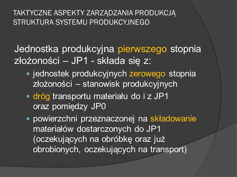 TAKTYCZNE ASPEKTY ZARZĄDZANIA PRODUKCJĄ STRUKTURA SYSTEMU PRODUKCYJNEGO Jednostka produkcyjna pierwszego stopnia złożoności – JP1 - składa się z: jednostek produkcyjnych zerowego stopnia złożoności – stanowisk produkcyjnych dróg transportu materiału do i z JP1 oraz pomiędzy JP0 powierzchni przeznaczonej na składowanie materiałów dostarczonych do JP1 (oczekujących na obróbkę oraz już obrobionych, oczekujących na transport)