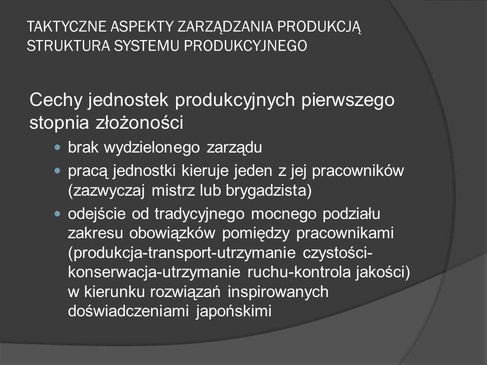 TAKTYCZNE ASPEKTY ZARZĄDZANIA PRODUKCJĄ STRUKTURA SYSTEMU PRODUKCYJNEGO Cechy jednostek produkcyjnych pierwszego stopnia złożoności brak wydzielonego zarządu pracą jednostki kieruje jeden z jej pracowników (zazwyczaj mistrz lub brygadzista) odejście od tradycyjnego mocnego podziału zakresu obowiązków pomiędzy pracownikami (produkcja-transport-utrzymanie czystości- konserwacja-utrzymanie ruchu-kontrola jakości) w kierunku rozwiązań inspirowanych doświadczeniami japońskimi