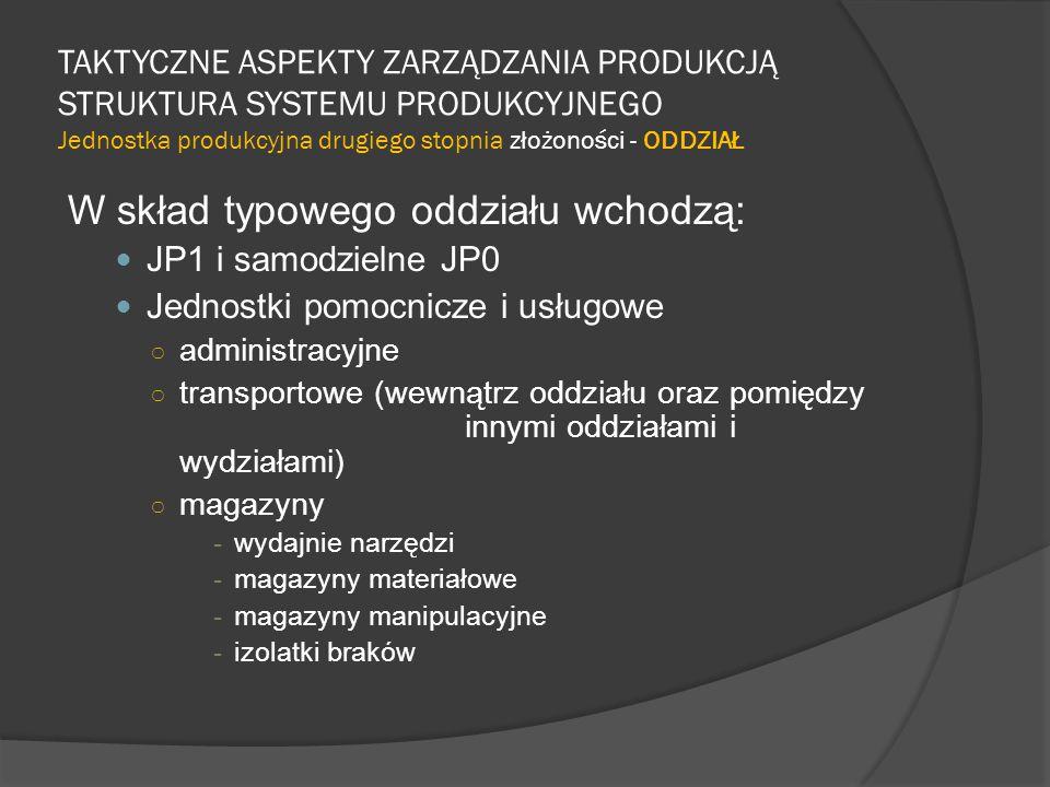 TAKTYCZNE ASPEKTY ZARZĄDZANIA PRODUKCJĄ STRUKTURA SYSTEMU PRODUKCYJNEGO Jednostka produkcyjna drugiego stopnia złożoności - ODDZIAŁ W skład typowego oddziału wchodzą: JP1 i samodzielne JP0 Jednostki pomocnicze i usługowe ○ administracyjne ○ transportowe (wewnątrz oddziału oraz pomiędzy innymi oddziałami i wydziałami) ○ magazyny -wydajnie narzędzi -magazyny materiałowe -magazyny manipulacyjne -izolatki braków