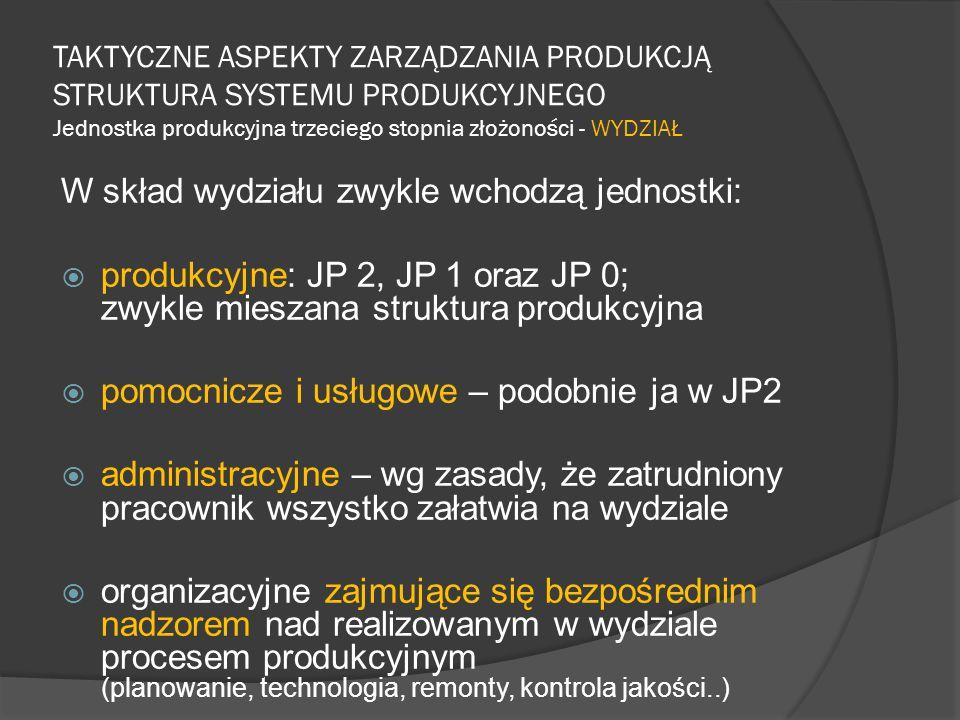 TAKTYCZNE ASPEKTY ZARZĄDZANIA PRODUKCJĄ STRUKTURA SYSTEMU PRODUKCYJNEGO Jednostka produkcyjna trzeciego stopnia złożoności - WYDZIAŁ W skład wydziału zwykle wchodzą jednostki:  produkcyjne: JP 2, JP 1 oraz JP 0; zwykle mieszana struktura produkcyjna  pomocnicze i usługowe – podobnie ja w JP2  administracyjne – wg zasady, że zatrudniony pracownik wszystko załatwia na wydziale  organizacyjne zajmujące się bezpośrednim nadzorem nad realizowanym w wydziale procesem produkcyjnym (planowanie, technologia, remonty, kontrola jakości..)