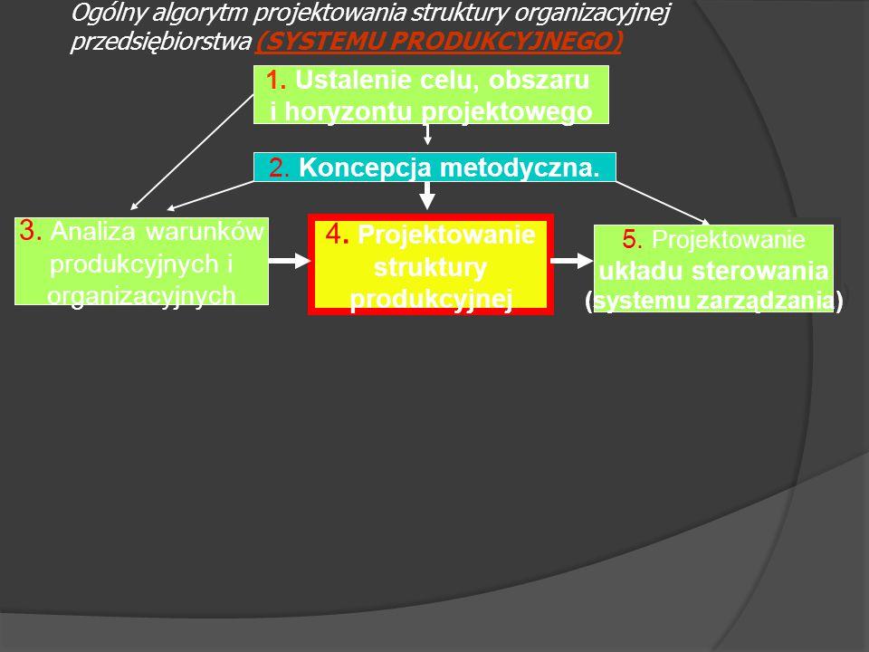 Ogólny algorytm projektowania struktury organizacyjnej przedsiębiorstwa (SYSTEMU PRODUKCYJNEGO) 1. Ustalenie celu, obszaru i horyzontu projektowego 1.