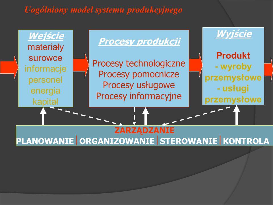 Uogólniony model systemu produkcyjnego ZARZĄDZANIE PLANOWANIE  ORGANIZOWANIE  STEROWANIE  KONTROLA Wejście materiały surowce informacje personel energia kapitał Wyjście Produkt - wyroby przemysłowe - usługi przemysłowe Procesy produkcji Procesy technologiczne Procesy pomocnicze Procesy usługowe Procesy informacyjne