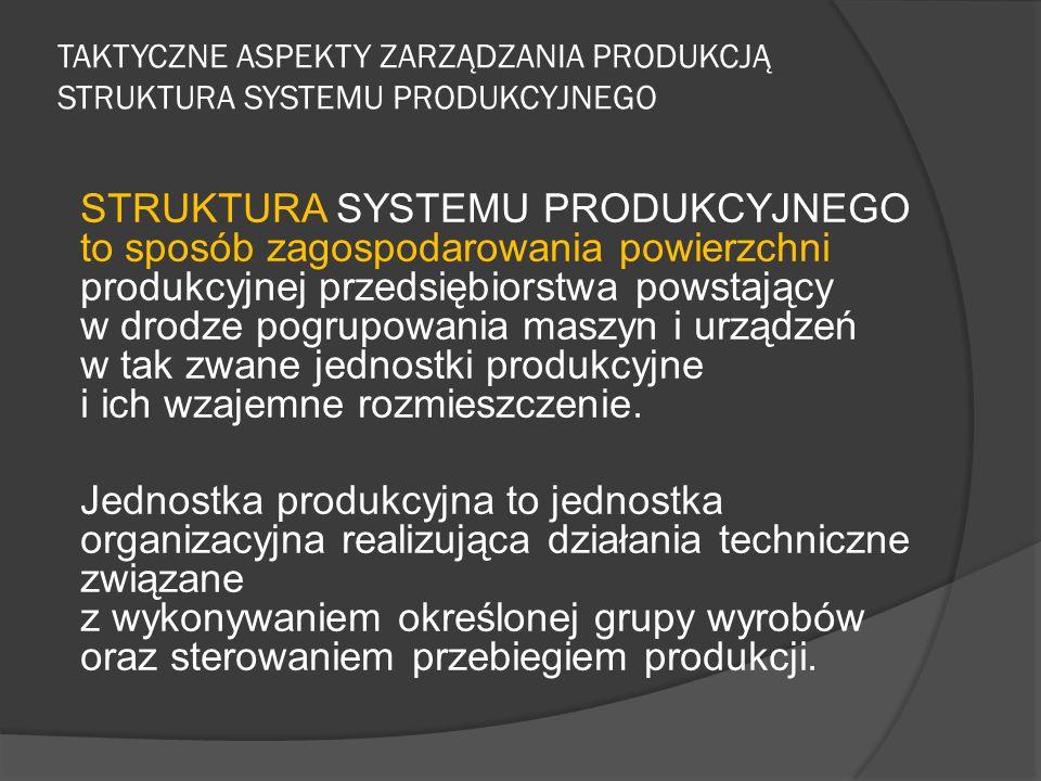TAKTYCZNE ASPEKTY ZARZĄDZANIA PRODUKCJĄ STRUKTURA SYSTEMU PRODUKCYJNEGO STRUKTURA SYSTEMU PRODUKCYJNEGO to sposób zagospodarowania powierzchni produkcyjnej przedsiębiorstwa powstający w drodze pogrupowania maszyn i urządzeń w tak zwane jednostki produkcyjne i ich wzajemne rozmieszczenie.