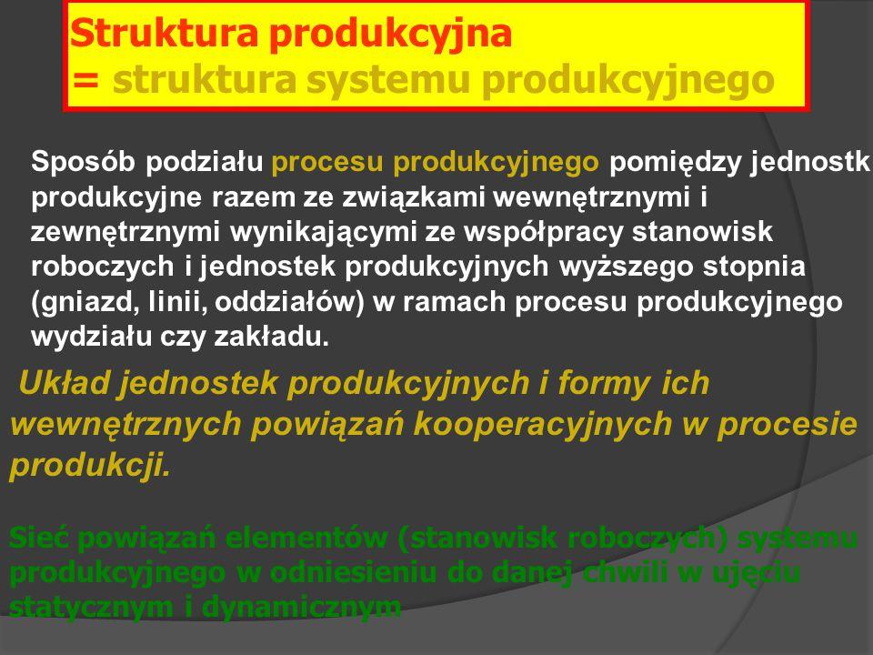 Sposób podziału procesu produkcyjnego pomiędzy jednostki produkcyjne razem ze związkami wewnętrznymi i zewnętrznymi wynikającymi ze współpracy stanowi