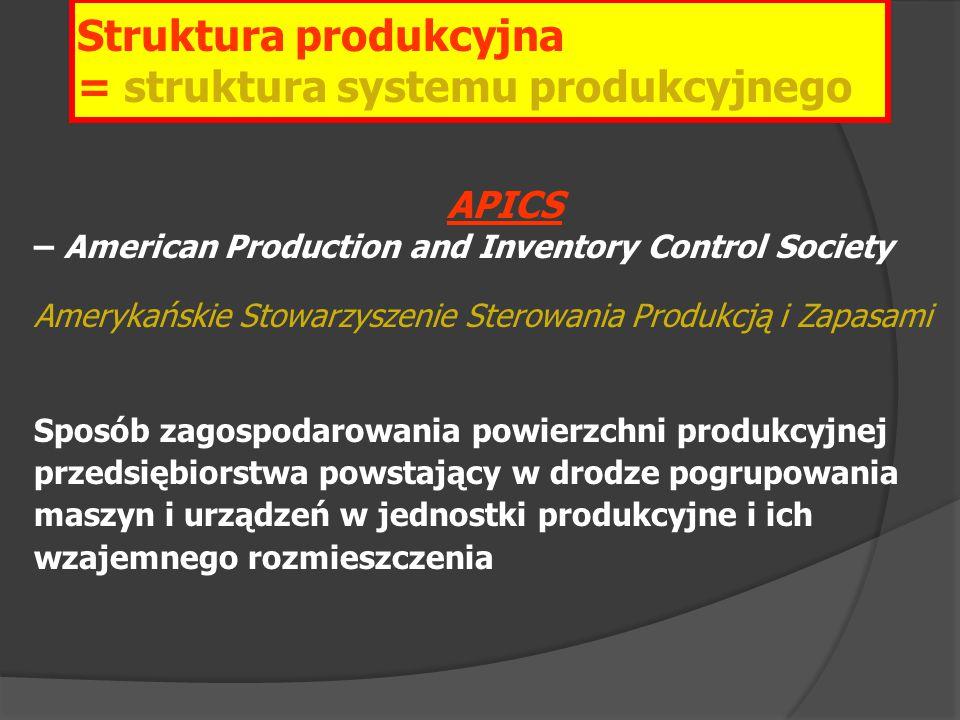 APICS – American Production and Inventory Control Society Amerykańskie Stowarzyszenie Sterowania Produkcją i Zapasami Sposób zagospodarowania powierzc