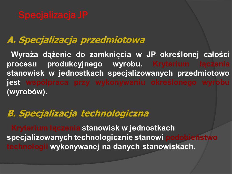 Specjalizacja JP A. Specjalizacja przedmiotowa Wyraża dążenie do zamknięcia w JP określonej całości procesu produkcyjnego wyrobu. Kryterium łączenia s