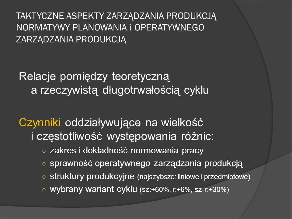 TAKTYCZNE ASPEKTY ZARZĄDZANIA PRODUKCJĄ NORMATYWY PLANOWANIA i OPERATYWNEGO ZARZĄDZANIA PRODUKCJĄ Relacje pomiędzy teoretyczną a rzeczywistą długotrwałością cyklu Czynniki oddziaływujące na wielkość i częstotliwość występowania różnic: ○ zakres i dokładność normowania pracy ○ sprawność operatywnego zarządzania produkcją ○ struktury produkcyjne (najszybsze: liniowe i przedmiotowe) ○ wybrany wariant cyklu (sz:+60%, r:+6%, sz-r:+30%)