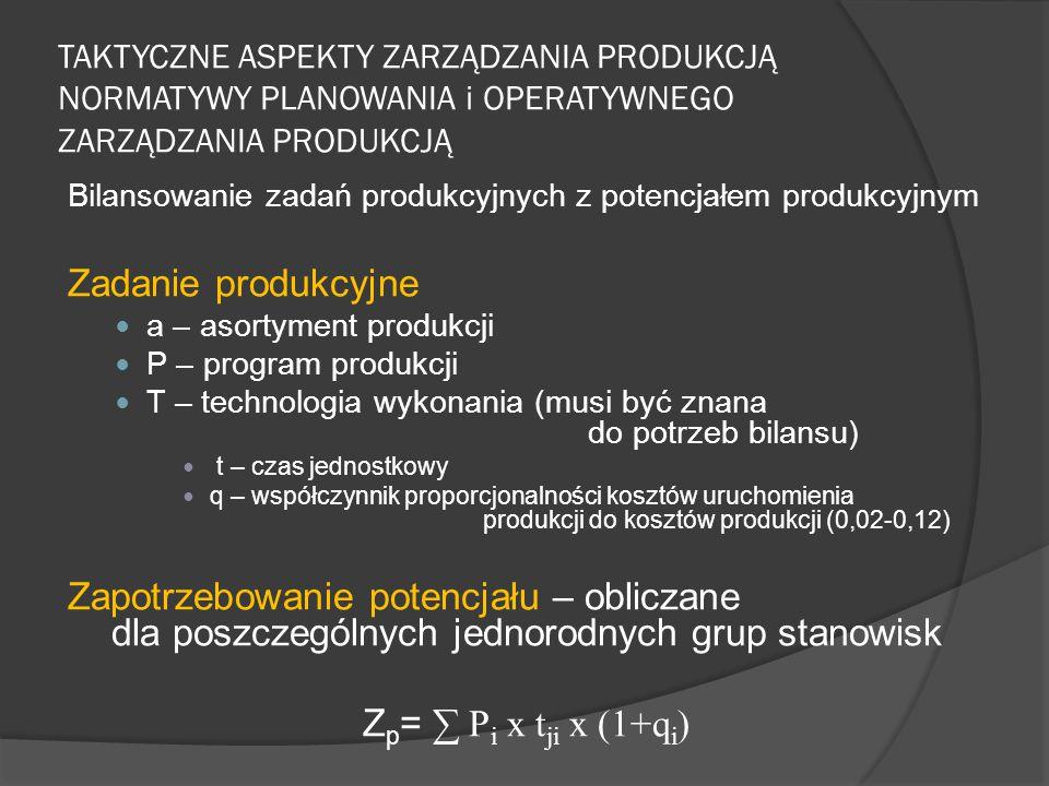 TAKTYCZNE ASPEKTY ZARZĄDZANIA PRODUKCJĄ NORMATYWY PLANOWANIA i OPERATYWNEGO ZARZĄDZANIA PRODUKCJĄ Bilansowanie zadań produkcyjnych z potencjałem produkcyjnym Zadanie produkcyjne a – asortyment produkcji P – program produkcji T – technologia wykonania (musi być znana do potrzeb bilansu) t – czas jednostkowy q – współczynnik proporcjonalności kosztów uruchomienia produkcji do kosztów produkcji (0,02-0,12) Zapotrzebowanie potencjału – obliczane dla poszczególnych jednorodnych grup stanowisk Z p = ∑ P i x t ji x (1+q i )