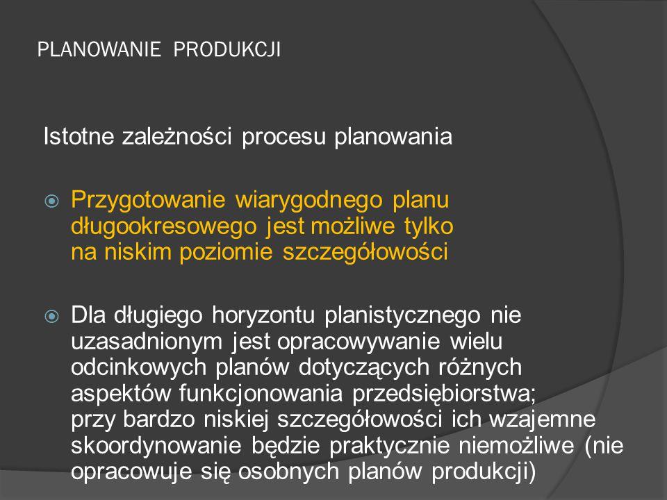 PLANOWANIE PRODUKCJI Istotne zależności procesu planowania  Przygotowanie wiarygodnego planu długookresowego jest możliwe tylko na niskim poziomie szczegółowości  Dla długiego horyzontu planistycznego nie uzasadnionym jest opracowywanie wielu odcinkowych planów dotyczących różnych aspektów funkcjonowania przedsiębiorstwa; przy bardzo niskiej szczegółowości ich wzajemne skoordynowanie będzie praktycznie niemożliwe (nie opracowuje się osobnych planów produkcji)