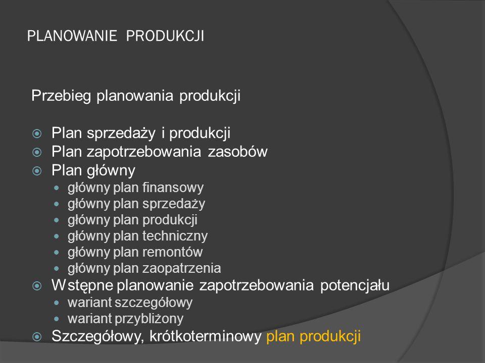 PLANOWANIE PRODUKCJI Przebieg planowania produkcji  Plan sprzedaży i produkcji  Plan zapotrzebowania zasobów  Plan główny główny plan finansowy głó