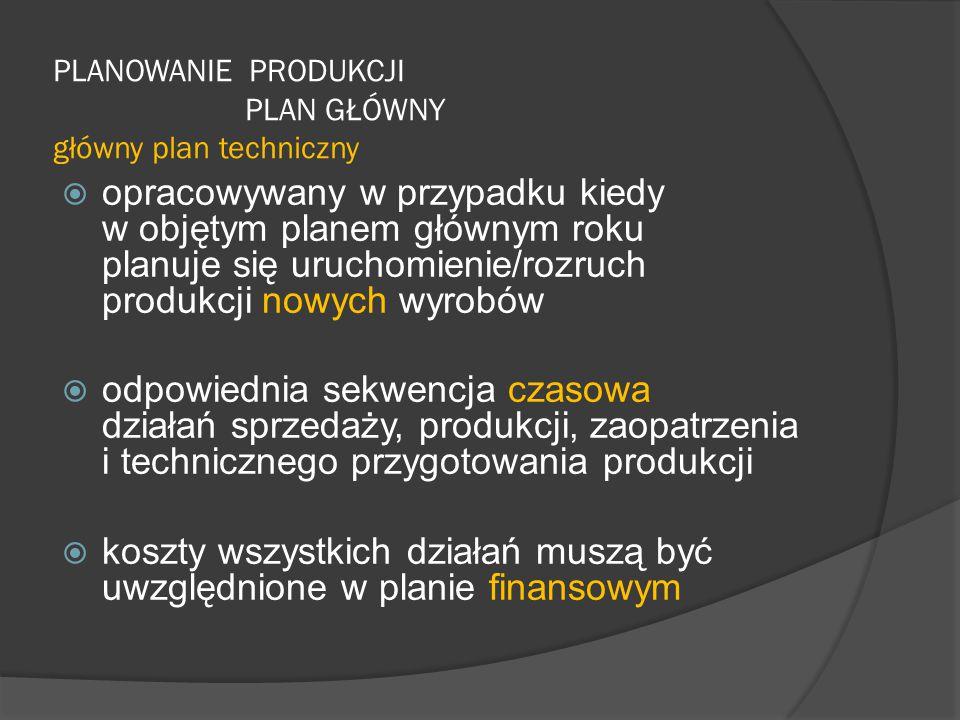PLANOWANIE PRODUKCJI PLAN GŁÓWNY główny plan techniczny  opracowywany w przypadku kiedy w objętym planem głównym roku planuje się uruchomienie/rozruch produkcji nowych wyrobów  odpowiednia sekwencja czasowa działań sprzedaży, produkcji, zaopatrzenia i technicznego przygotowania produkcji  koszty wszystkich działań muszą być uwzględnione w planie finansowym