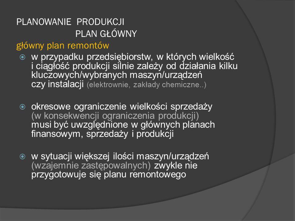 PLANOWANIE PRODUKCJI PLAN GŁÓWNY główny plan remontów  w przypadku przedsiębiorstw, w których wielkość i ciągłość produkcji silnie zależy od działania kilku kluczowych/wybranych maszyn/urządzeń czy instalacji (elektrownie, zakłady chemiczne..)  okresowe ograniczenie wielkości sprzedaży (w konsekwencji ograniczenia produkcji) musi być uwzględnione w głównych planach finansowym, sprzedaży i produkcji  w sytuacji większej ilości maszyn/urządzeń (wzajemnie zastępowalnych) zwykle nie przygotowuje się planu remontowego