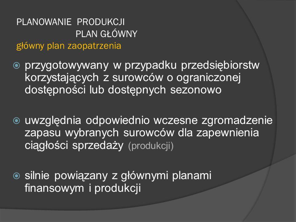 PLANOWANIE PRODUKCJI PLAN GŁÓWNY główny plan zaopatrzenia  przygotowywany w przypadku przedsiębiorstw korzystających z surowców o ograniczonej dostępności lub dostępnych sezonowo  uwzględnia odpowiednio wczesne zgromadzenie zapasu wybranych surowców dla zapewnienia ciągłości sprzedaży (produkcji)  silnie powiązany z głównymi planami finansowym i produkcji