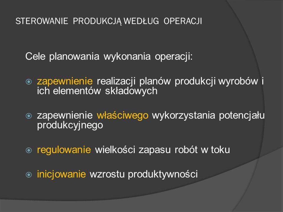 STEROWANIE PRODUKCJĄ WEDŁUG OPERACJI Cele planowania wykonania operacji:  zapewnienie realizacji planów produkcji wyrobów i ich elementów składowych  zapewnienie właściwego wykorzystania potencjału produkcyjnego  regulowanie wielkości zapasu robót w toku  inicjowanie wzrostu produktywności