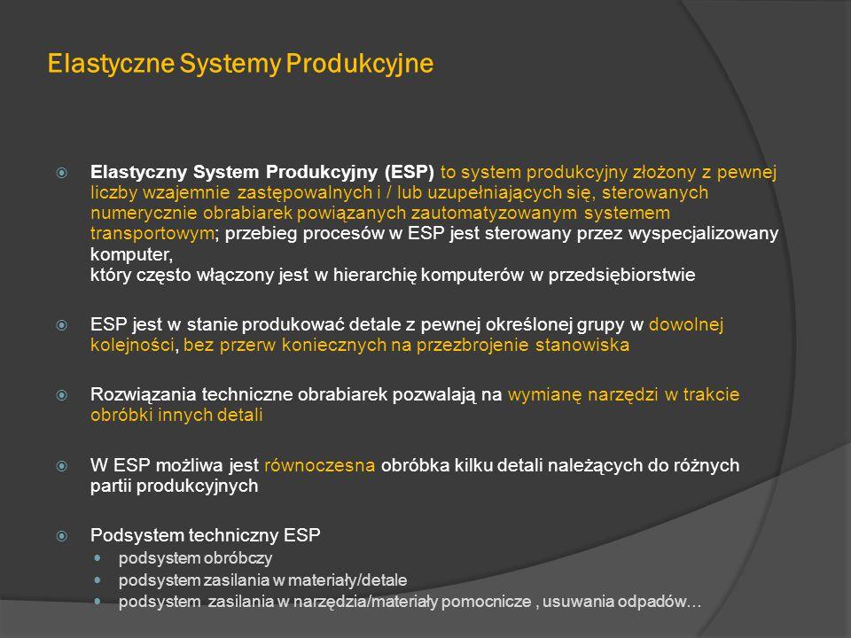 Elastyczne Systemy Produkcyjne  Elastyczny System Produkcyjny (ESP) to system produkcyjny złożony z pewnej liczby wzajemnie zastępowalnych i / lub uzupełniających się, sterowanych numerycznie obrabiarek powiązanych zautomatyzowanym systemem transportowym; przebieg procesów w ESP jest sterowany przez wyspecjalizowany komputer, który często włączony jest w hierarchię komputerów w przedsiębiorstwie  ESP jest w stanie produkować detale z pewnej określonej grupy w dowolnej kolejności, bez przerw koniecznych na przezbrojenie stanowiska  Rozwiązania techniczne obrabiarek pozwalają na wymianę narzędzi w trakcie obróbki innych detali  W ESP możliwa jest równoczesna obróbka kilku detali należących do różnych partii produkcyjnych  Podsystem techniczny ESP podsystem obróbczy podsystem zasilania w materiały/detale podsystem zasilania w narzędzia/materiały pomocnicze, usuwania odpadów…