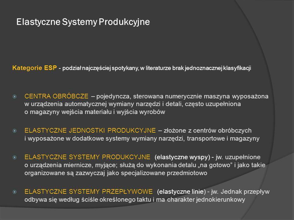 Elastyczne Systemy Produkcyjne Kategorie ESP - podział najczęściej spotykany, w literaturze brak jednoznacznej klasyfikacji  CENTRA OBRÓBCZE – pojedy