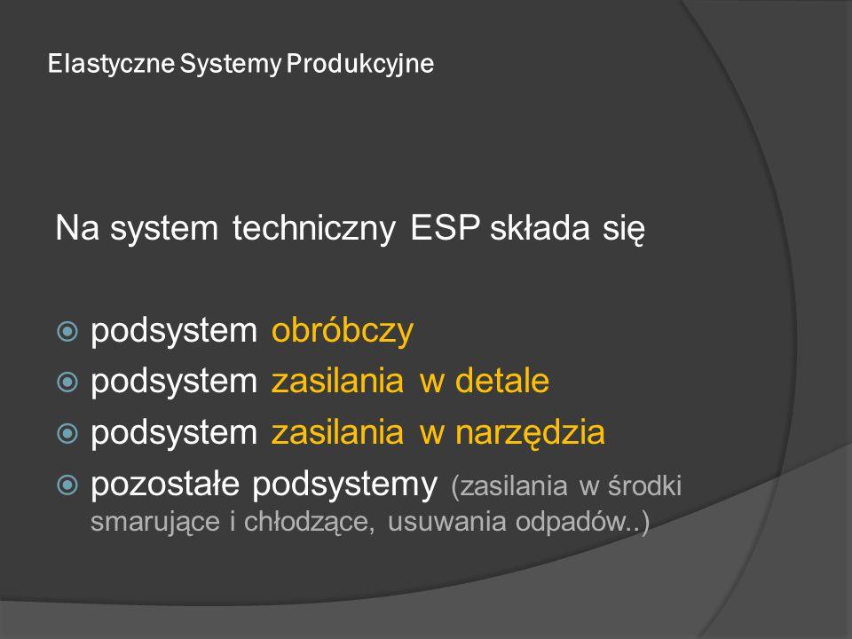 Elastyczne Systemy Produkcyjne Na system techniczny ESP składa się  podsystem obróbczy  podsystem zasilania w detale  podsystem zasilania w narzędzia  pozostałe podsystemy (zasilania w środki smarujące i chłodzące, usuwania odpadów..)