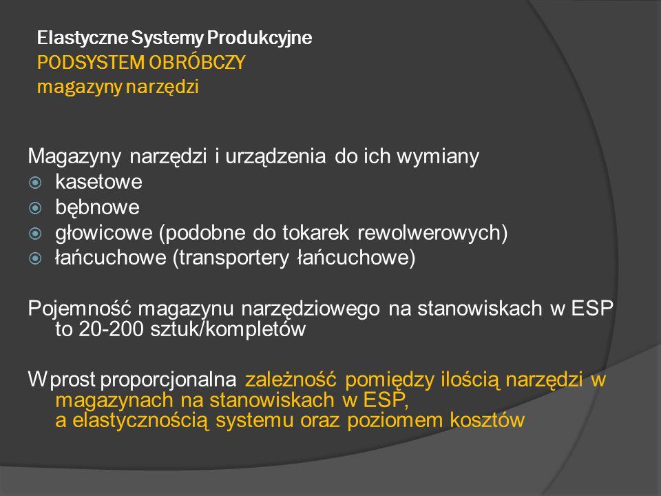 Elastyczne Systemy Produkcyjne PODSYSTEM OBRÓBCZY magazyny narzędzi Magazyny narzędzi i urządzenia do ich wymiany  kasetowe  bębnowe  głowicowe (podobne do tokarek rewolwerowych)  łańcuchowe (transportery łańcuchowe) Pojemność magazynu narzędziowego na stanowiskach w ESP to 20-200 sztuk/kompletów Wprost proporcjonalna zależność pomiędzy ilością narzędzi w magazynach na stanowiskach w ESP, a elastycznością systemu oraz poziomem kosztów