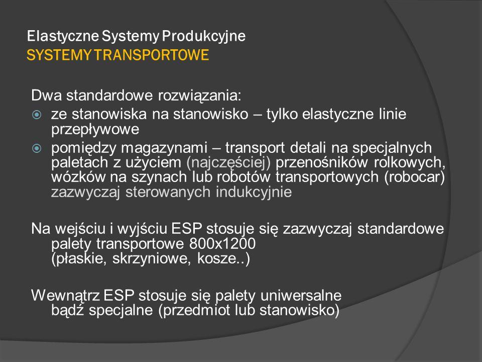 Elastyczne Systemy Produkcyjne SYSTEMY TRANSPORTOWE Dwa standardowe rozwiązania:  ze stanowiska na stanowisko – tylko elastyczne linie przepływowe  pomiędzy magazynami – transport detali na specjalnych paletach z użyciem (najczęściej) przenośników rolkowych, wózków na szynach lub robotów transportowych (robocar) zazwyczaj sterowanych indukcyjnie Na wejściu i wyjściu ESP stosuje się zazwyczaj standardowe palety transportowe 800x1200 (płaskie, skrzyniowe, kosze..) Wewnątrz ESP stosuje się palety uniwersalne bądź specjalne (przedmiot lub stanowisko)