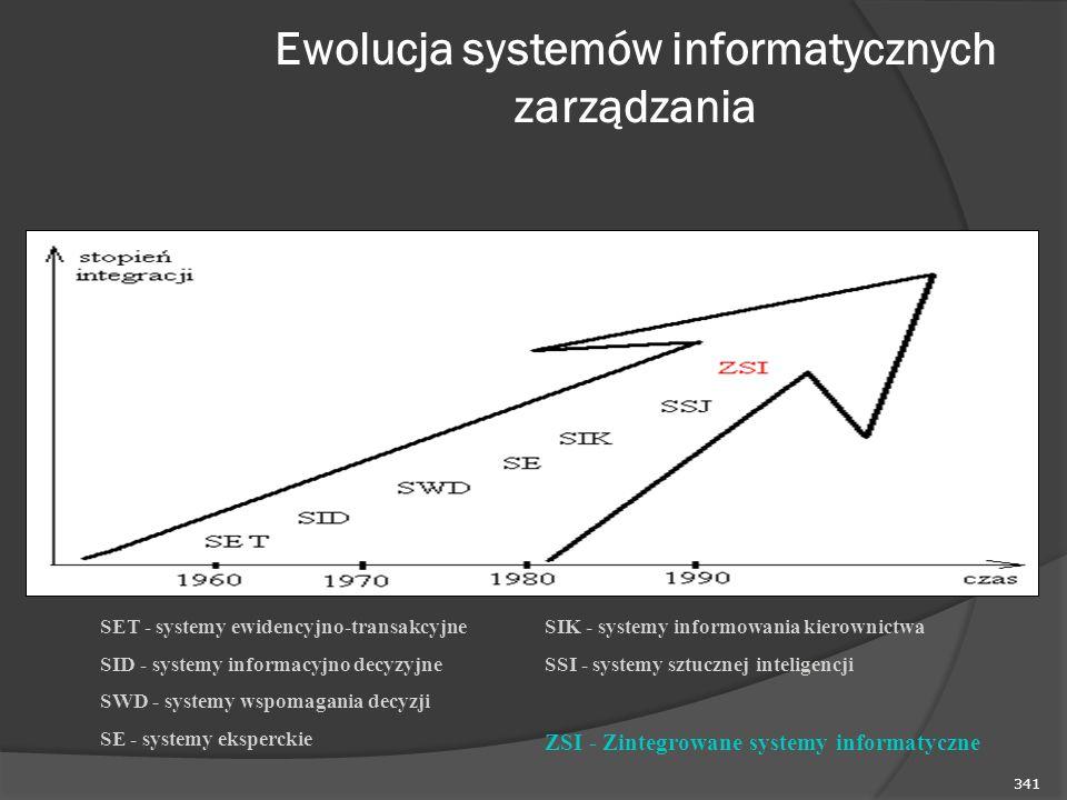 341 Ewolucja systemów informatycznych zarządzania SET - systemy ewidencyjno-transakcyjne SID - systemy informacyjno decyzyjne SWD - systemy wspomagania decyzji SE - systemy eksperckie SIK - systemy informowania kierownictwa SSI - systemy sztucznej inteligencji ZSI - Zintegrowane systemy informatyczne