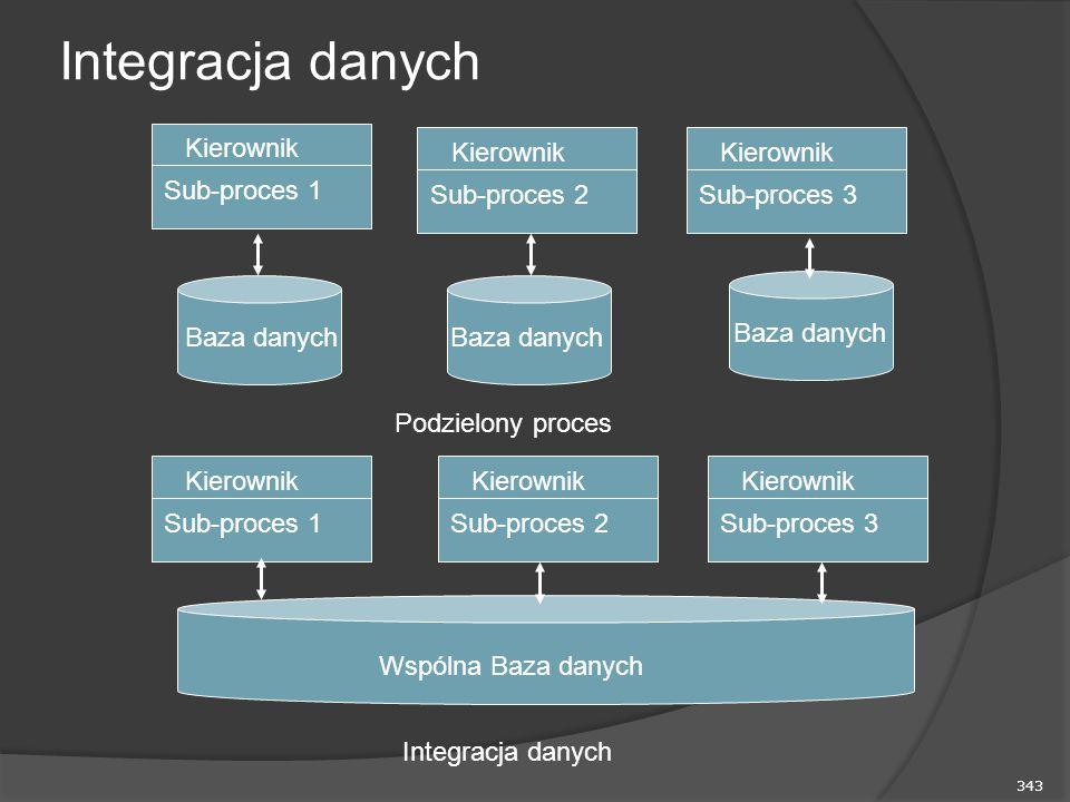 343 Integracja danych Kierownik Sub-proces 1 Kierownik Sub-proces 2 Kierownik Sub-proces 3 Baza danych Podzielony proces Kierownik Sub-proces 1 Kierownik Sub-proces 2 Kierownik Sub-proces 3 Wspólna Baza danych Integracja danych