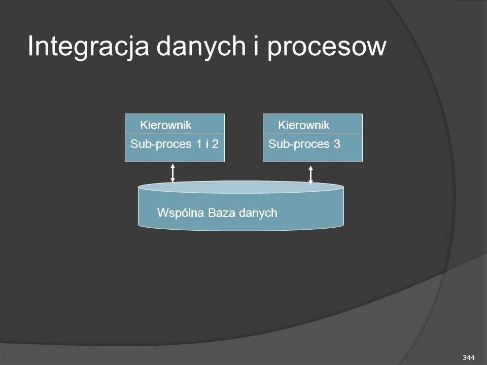 344 Integracja danych i procesow Kierownik Sub-proces 1 i 2 Kierownik Sub-proces 3 Wspólna Baza danych
