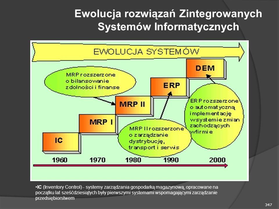 347 Ewolucja rozwiązań Zintegrowanych Systemów Informatycznych IC (Inventory Control) - systemy zarządzania gospodarką magazynową, opracowane na początku lat sześćdziesiątych były pierwszymi systemami wspomagającymi zarządzanie przedsiębiorstwem