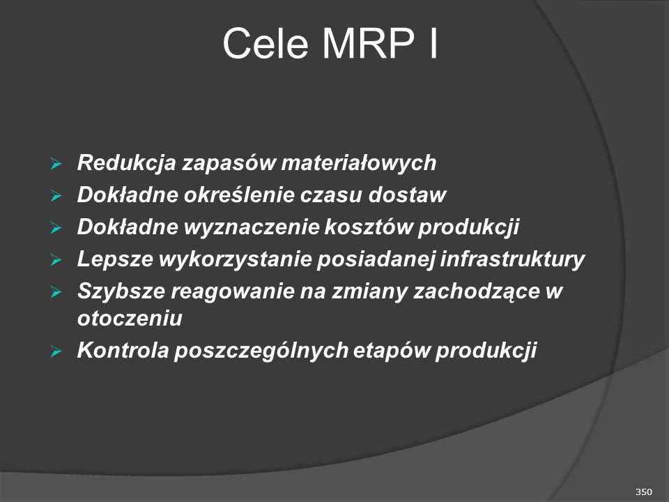 350 Cele MRP I  Redukcja zapasów materiałowych  Dokładne określenie czasu dostaw  Dokładne wyznaczenie kosztów produkcji  Lepsze wykorzystanie posiadanej infrastruktury  Szybsze reagowanie na zmiany zachodzące w otoczeniu  Kontrola poszczególnych etapów produkcji