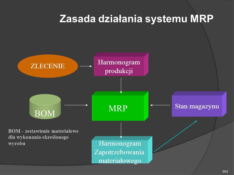 351 Zasada działania systemu MRP Harmonogram produkcji MRP Harmonogram Zapotrzebowania materiałowego Stan magazynu BOM BOM - zestawienie materiałowe dla wykonania określonego wyrobu ZLECENIE