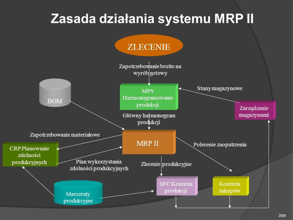 359 Zasada działania systemu MRP II MPS Harmonogramowanie produkcji MRP II BOM Zarządzanie magazynami Kontrola zakupów SFC Kontrola produkcji CRP Planowanie zdolności produkcyjnych Marszruty produkcyjne Zlecenie produkcyjne Polecenie zaopatrzenia Główny harmonogram produkcji Zapotrzebowanie brutto na wyrób gotowy Zapotrzebowanie materiałowe Plan wykorzystania zdolności produkcyjnych Stany magazynowe ZLECENIE