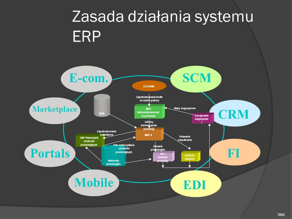 366 Zasada działania systemu ERP FIEDI SCM CRM E-com. Marketplace PortalsMobile MPS Harmonogramowan ie produkcji MRP II BOM Zarządzanie magazynam i Ko