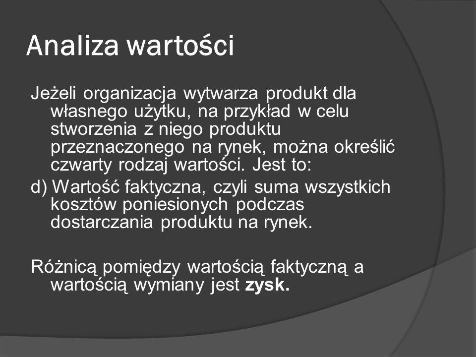 Analiza wartości Jeżeli organizacja wytwarza produkt dla własnego użytku, na przykład w celu stworzenia z niego produktu przeznaczonego na rynek, można określić czwarty rodzaj wartości.