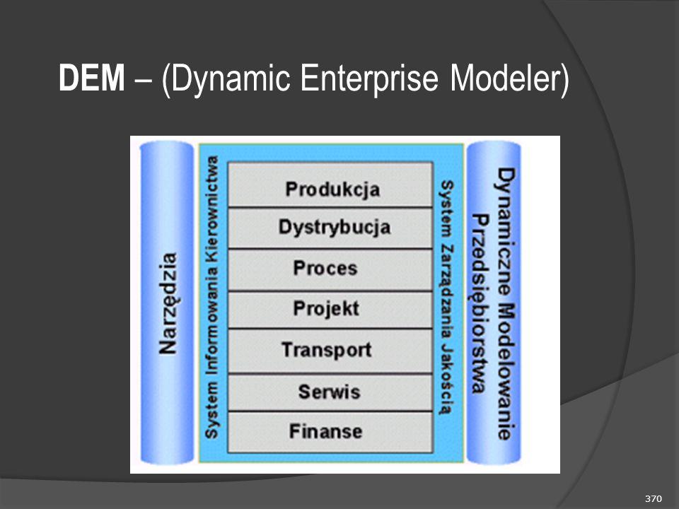 370 DEM – (Dynamic Enterprise Modeler)