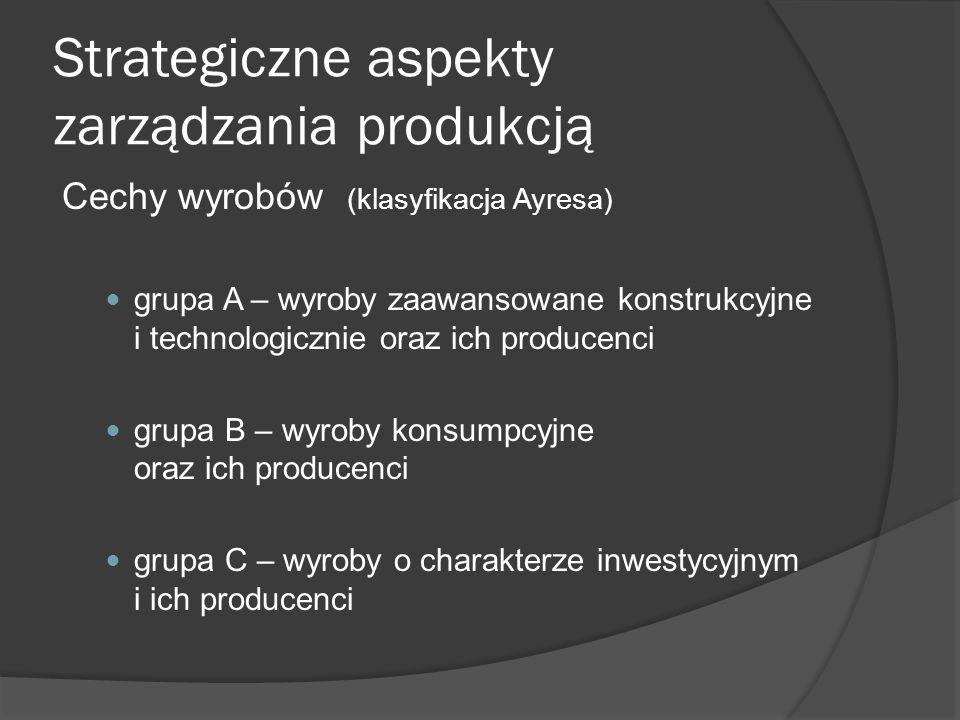 Strategiczne aspekty zarządzania produkcją Cechy wyrobów (klasyfikacja Ayresa) grupa A – wyroby zaawansowane konstrukcyjne i technologicznie oraz ich producenci grupa B – wyroby konsumpcyjne oraz ich producenci grupa C – wyroby o charakterze inwestycyjnym i ich producenci