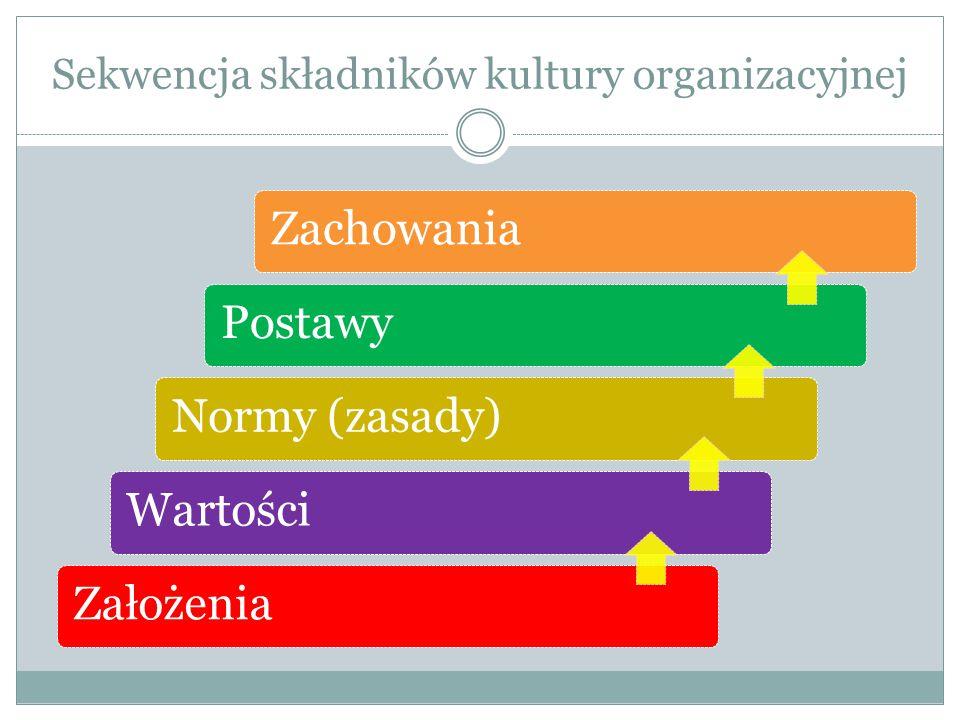 Sekwencja składników kultury organizacyjnej ZachowaniaPostawyNormy (zasady)WartościZałożenia