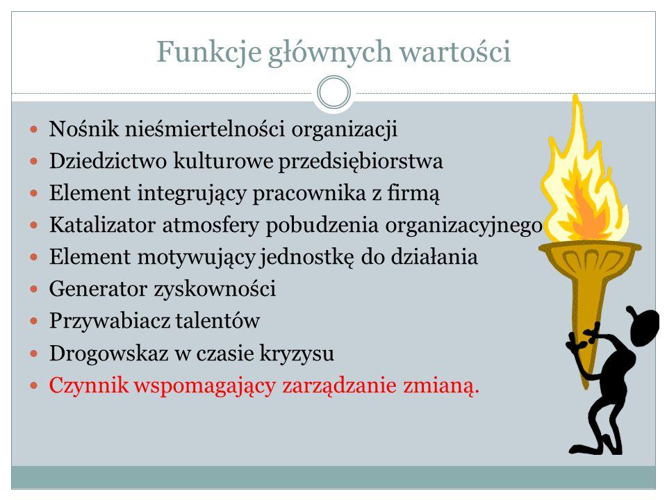 Funkcje głównych wartości Nośnik nieśmiertelności organizacji Dziedzictwo kulturowe przedsiębiorstwa Element integrujący pracownika z firmą Katalizato