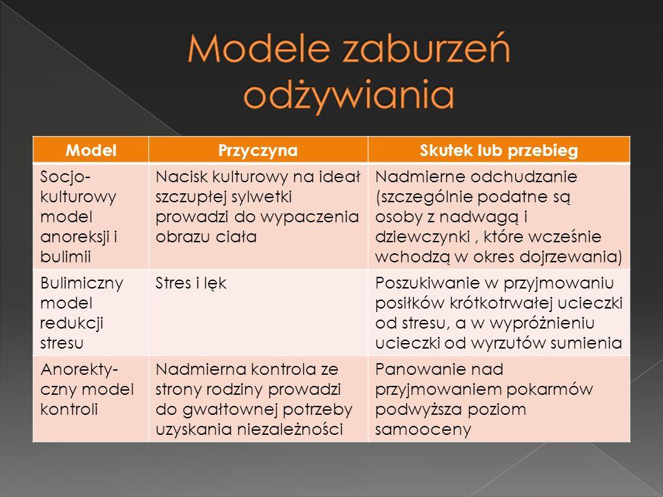 ModelPrzyczynaSkutek lub przebieg Socjo- kulturowy model anoreksji i bulimii Nacisk kulturowy na ideał szczupłej sylwetki prowadzi do wypaczenia obraz