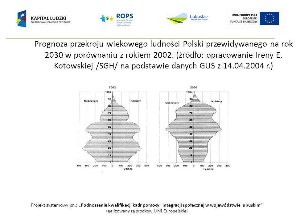 Prognoza przekroju wiekowego ludności Polski przewidywanego na rok 2030 w porównaniu z rokiem 2002. (źródło: opracowanie Ireny E. Kotowskiej /SGH/ na