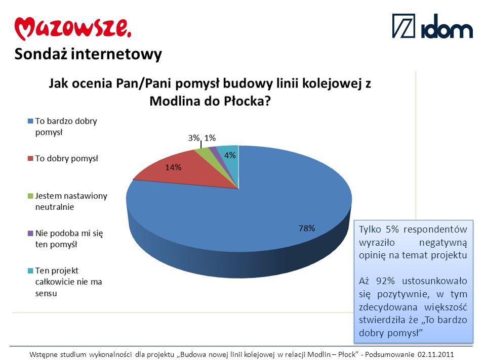 """Wstępne studium wykonalności dla projektu """"Budowa nowej linii kolejowej w relacji Modlin – Płock - Podsumowanie 02.11.2011 Sondaż internetowy Tylko 5% respondentów wyraziło negatywną opinię na temat projektu Aż 92% ustosunkowało się pozytywnie, w tym zdecydowana większość stwierdziła że """"To bardzo dobry pomysł Tylko 5% respondentów wyraziło negatywną opinię na temat projektu Aż 92% ustosunkowało się pozytywnie, w tym zdecydowana większość stwierdziła że """"To bardzo dobry pomysł"""