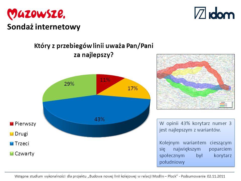 """Wstępne studium wykonalności dla projektu """"Budowa nowej linii kolejowej w relacji Modlin – Płock - Podsumowanie 02.11.2011 Sondaż internetowy W opinii 43% korytarz numer 3 jest najlepszym z wariantów."""