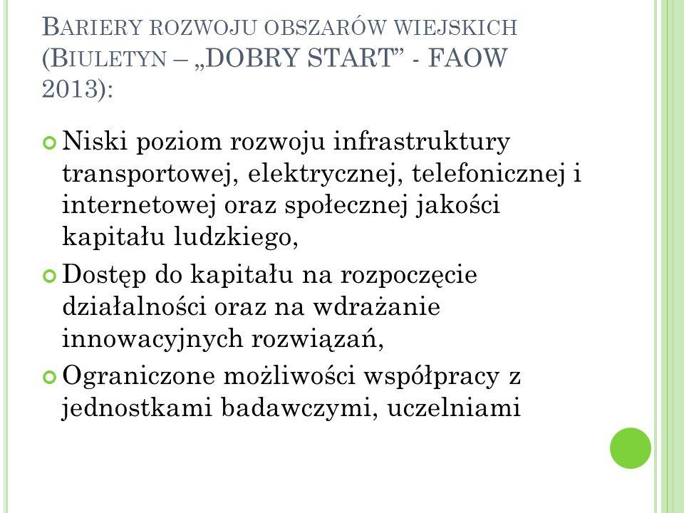 """B ARIERY ROZWOJU OBSZARÓW WIEJSKICH (B IULETYN – """"DOBRY START - FAOW 2013): Niski poziom rozwoju infrastruktury transportowej, elektrycznej, telefonicznej i internetowej oraz społecznej jakości kapitału ludzkiego, Dostęp do kapitału na rozpoczęcie działalności oraz na wdrażanie innowacyjnych rozwiązań, Ograniczone możliwości współpracy z jednostkami badawczymi, uczelniami"""