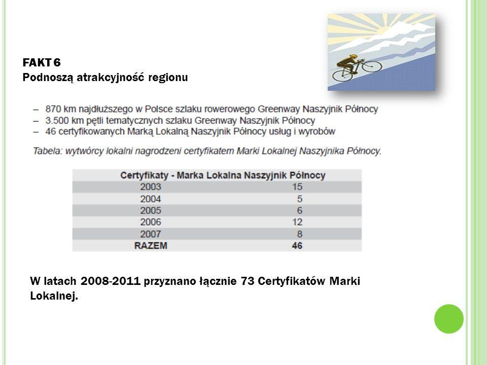 FAKT 6 Podnoszą atrakcyjność regionu W latach 2008-2011 przyznano łącznie 73 Certyfikatów Marki Lokalnej.
