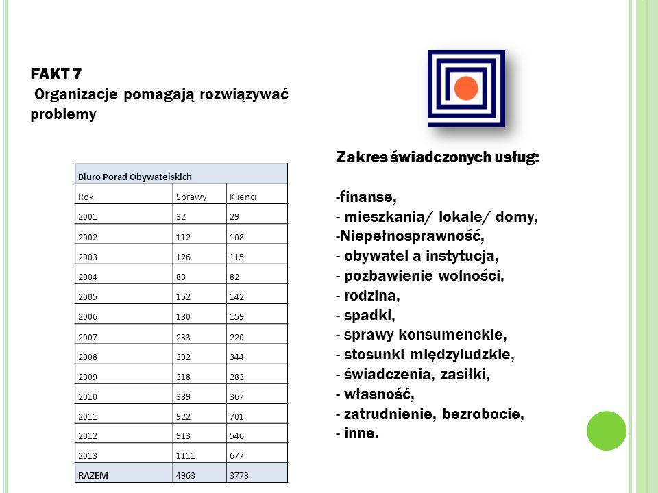 FAKT 7 Organizacje pomagają rozwiązywać problemy Biuro Porad Obywatelskich RokSprawyKlienci 20013229 2002112108 2003126115 20048382 2005152142 2006180159 2007233220 2008392344 2009318283 2010389367 2011922701 2012913546 20131111677 RAZEM49633773 Zakres świadczonych usług: -finanse, - mieszkania/ lokale/ domy, -Niepełnosprawność, - obywatel a instytucja, - pozbawienie wolności, - rodzina, - spadki, - sprawy konsumenckie, - stosunki międzyludzkie, - świadczenia, zasiłki, - własność, - zatrudnienie, bezrobocie, - inne.