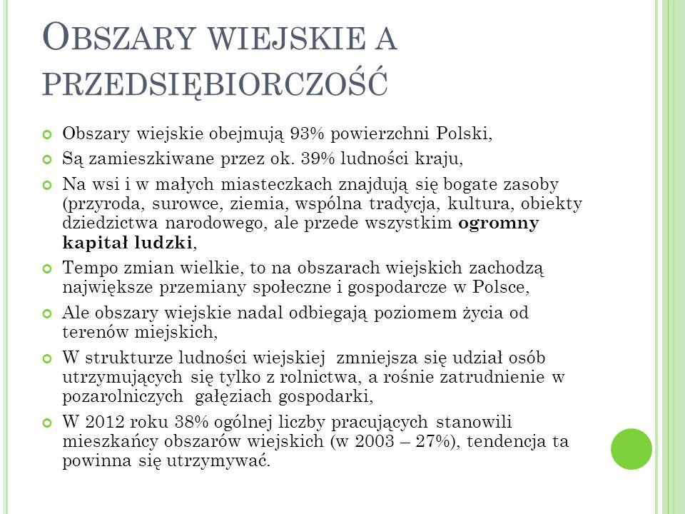 O BSZARY WIEJSKIE A PRZEDSIĘBIORCZOŚĆ Obszary wiejskie obejmują 93% powierzchni Polski, Są zamieszkiwane przez ok. 39% ludności kraju, Na wsi i w mały