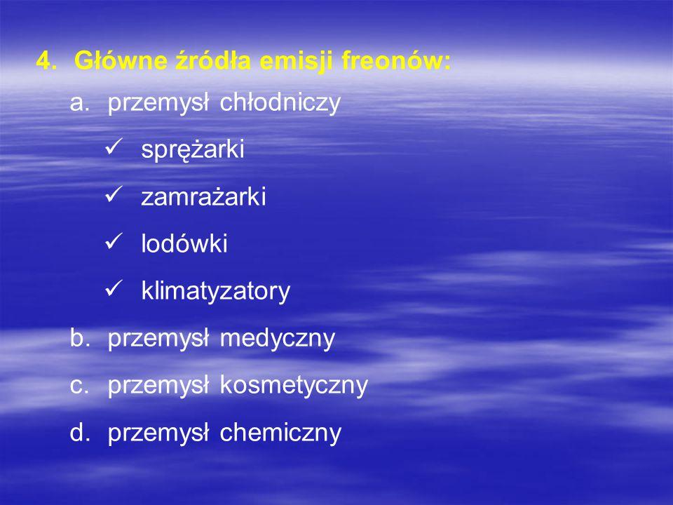 3.Dziura ozonowa powstaje na skutek zbyt dużej emisji freonów do atmosfery. Freony są niepalne i w normalnych warunkach nieaktywne chemicznie. Jednak